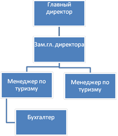 Схема персонала на ооо