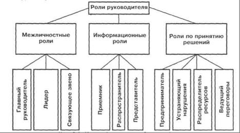 Руководитель и его роли