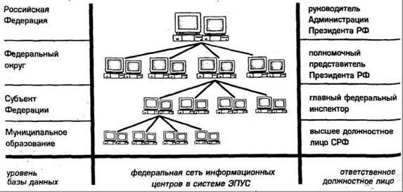 РФ в федеральных округах.