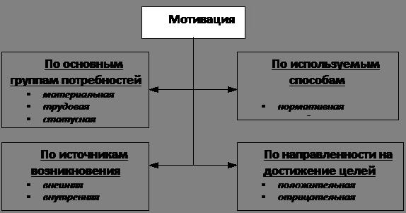 Виды мотивации — allRefs.net