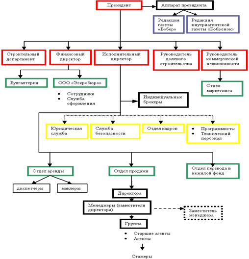 Скачать Организационная структура агентства недвижимости курсовая Структура рекламного Организационная структура агентства недвижимости курсовая агентства зависит от направления его деятельности размещение проект открытия